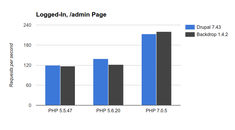 Administrative pages charts.
