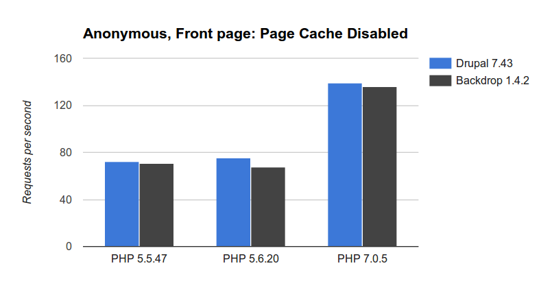 Anonymos with cache chart.