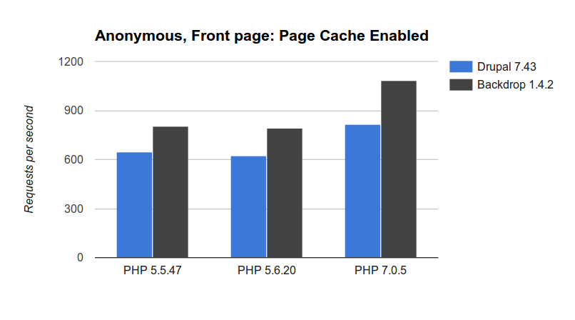 Anonymous, Page Cache Enabled charts