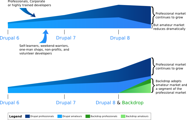 Drupal & Backdrop growth chart